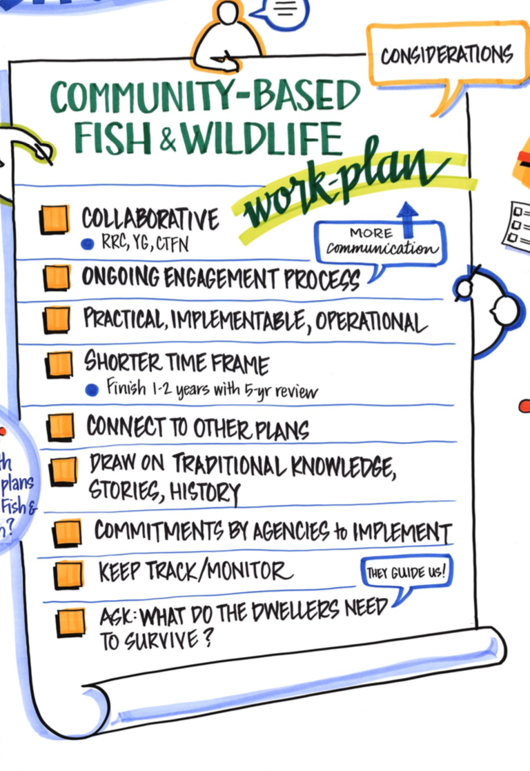 Community Based Fish and Wildlife Workplan
